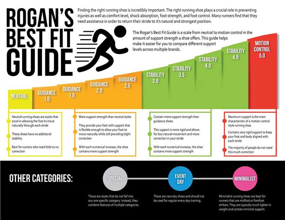 Rogans Best Fit Guide